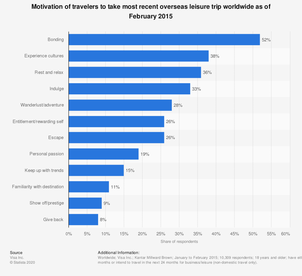 Statistic: Motivation of travelers to take most recent overseas leisure trip worldwide as of February 2015 | Statista