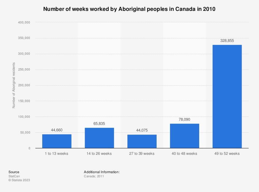 Statistic: Number of weeks worked by Aboriginal peoples in Canada in 2010 | Statista