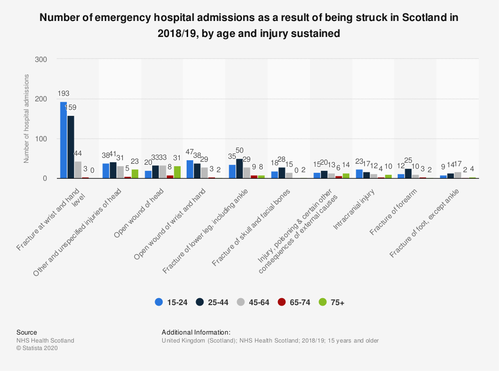 Statistic: Number of emergency hospital admissions as a result of being struck in Scotland in 2017/18, by age and injury sustained   Statista