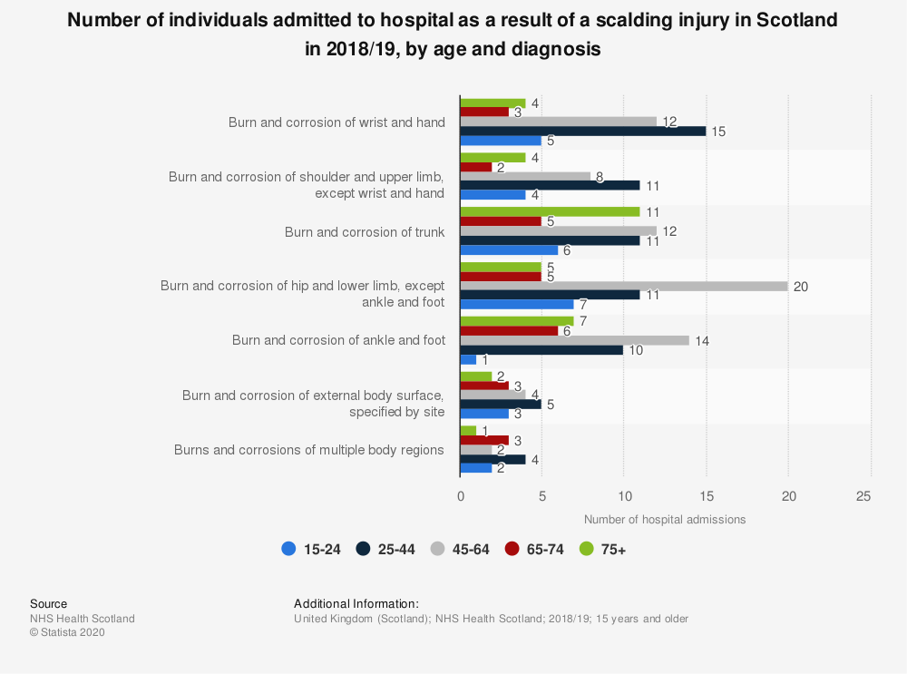 Statistic: Number of individuals admitted to hospital as a result of a scalding injury in Scotland in 2017/18, by age and diagnosis | Statista