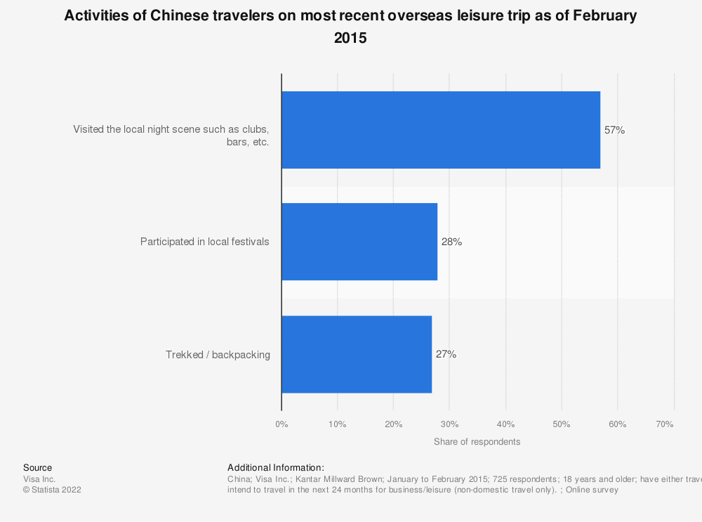 Statistic: Activities of Chinese travelers on most recent overseas leisure trip as of February 2015 | Statista
