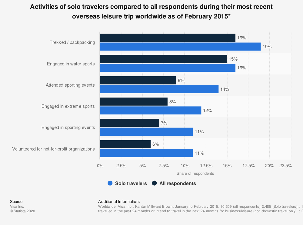 Statistic: Activities of solo travelers compared to all respondents during their most recent overseas leisure trip worldwide as of February 2015* | Statista