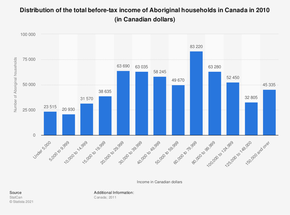 Statistic: Distribution of the total before-tax income of Aboriginal households in Canada in 2010 (in Canadian dollars) | Statista