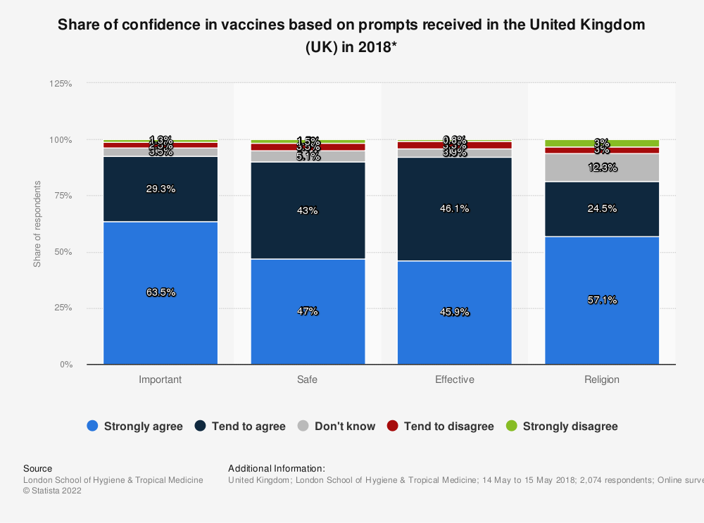 Statistic: Share of confidence in vaccines based on prompts received in the United Kingdom (UK) in 2018* | Statista