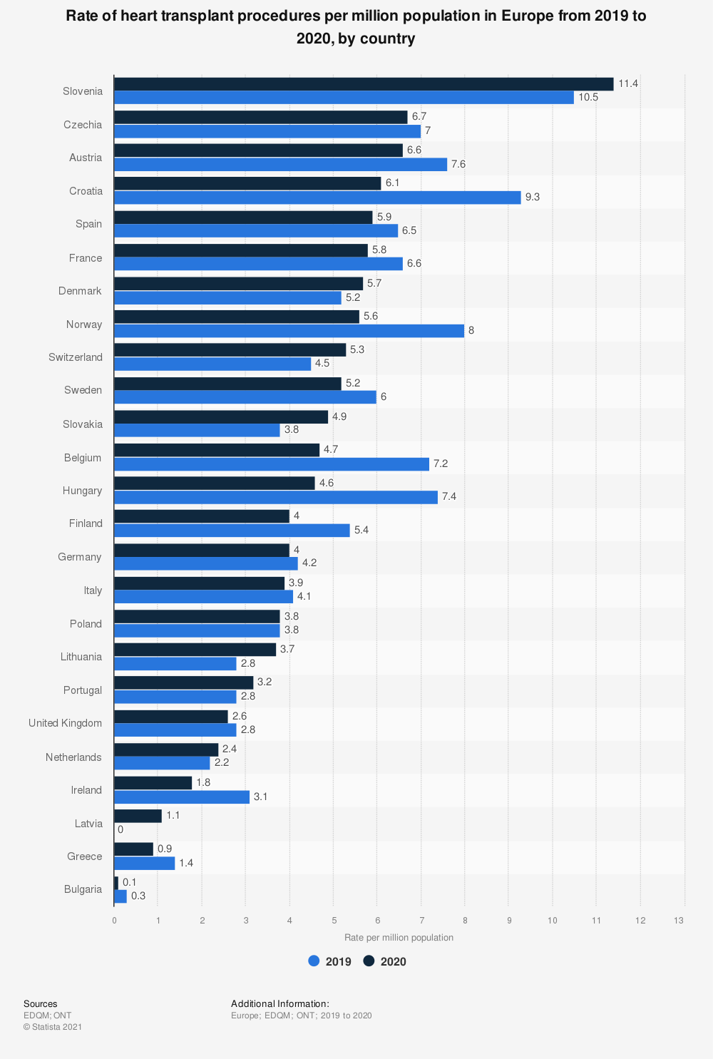Statistic: Rate of heart transplant procedures per million population in Europe from 2017 to 2018, by country | Statista