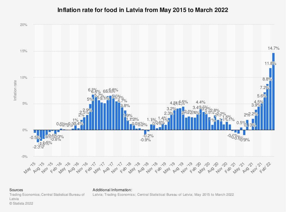 Statistic: Inflation rate for food in Latvia from May 2015 to July 2020   Statista