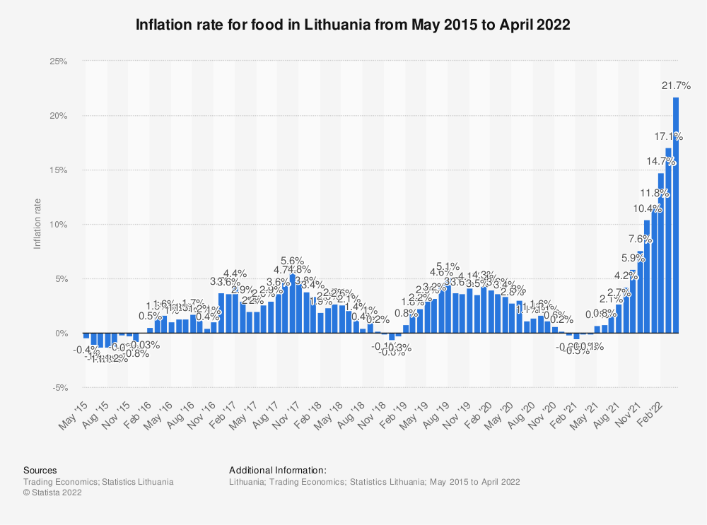 Statistic: Inflation rate for food in Lithuania from May 2015 to February 2019 | Statista
