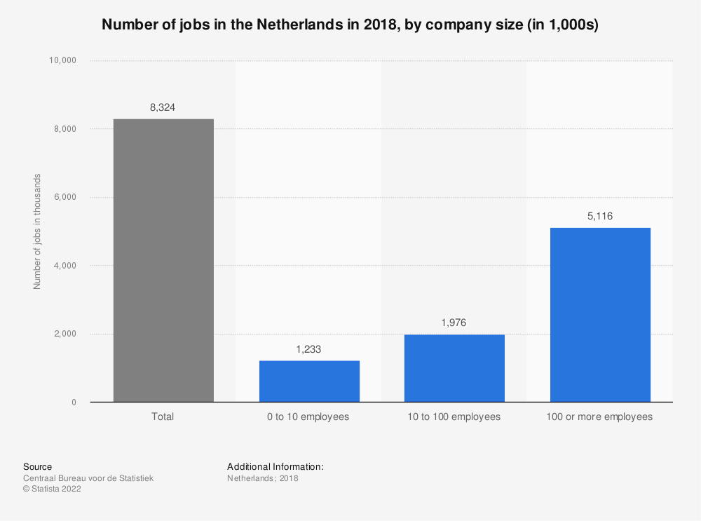 Statistic: Number of jobs in the Netherlands in 2017, by company size (in 1,000s) | Statista