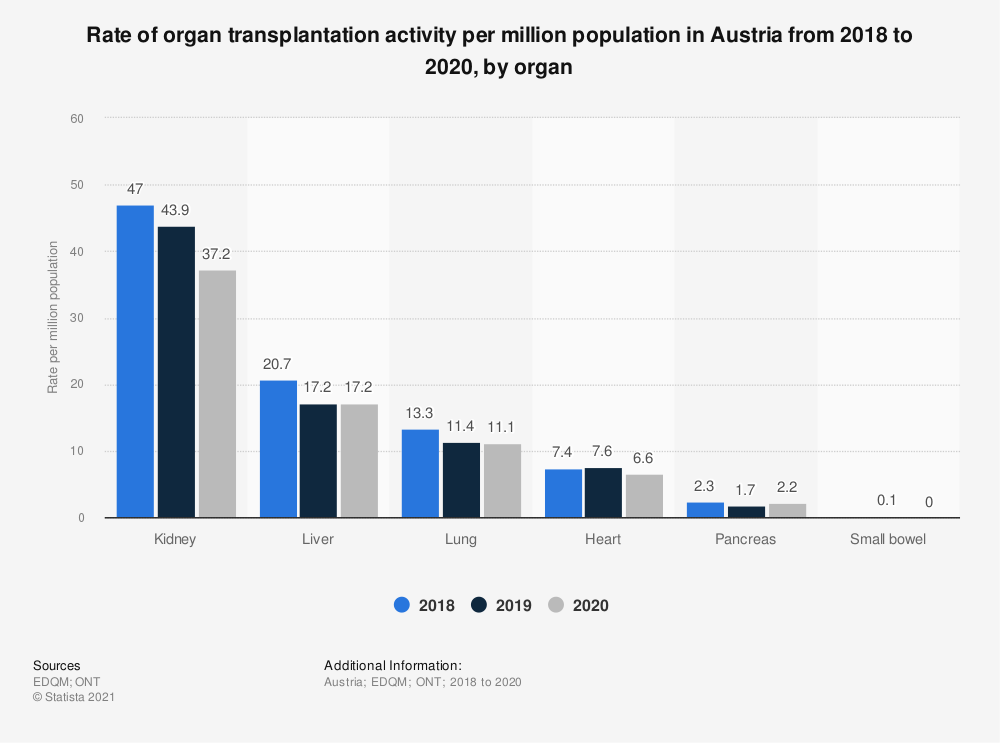 Statistic: Rate of organ transplantation activity per million population in Austria from 2018 to 2020, by organ   Statista