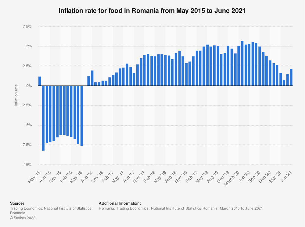 Statistic: Inflation rate for food in Romania from May 2015 to March 2019 | Statista