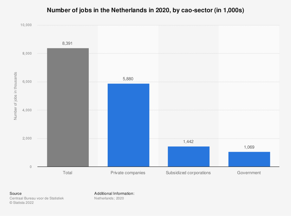 Statistic: Number of jobs in the Netherlands in 2017, by cao-sector (in 1,000s)* | Statista
