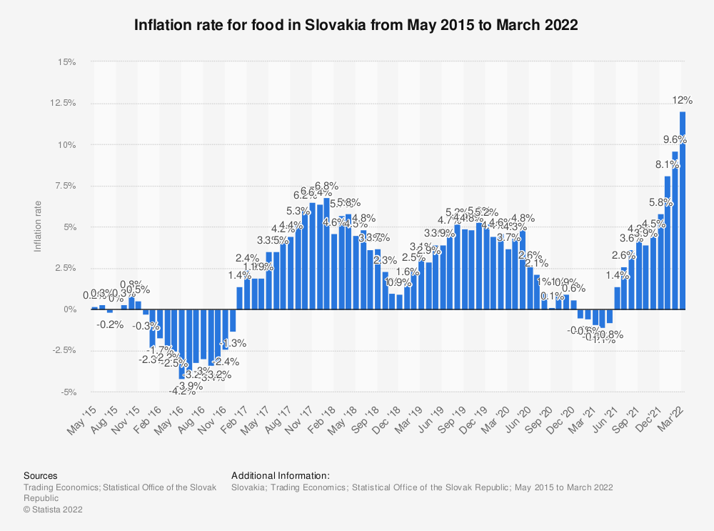 Statistic: Inflation rate for food in Slovakia from May 2015 to July 2020 | Statista