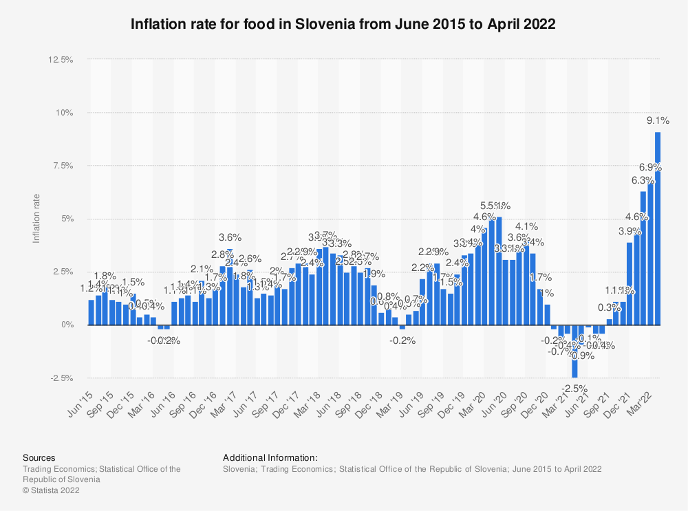 Statistic: Inflation rate for food in Slovenia from June 2015 to January 2020 | Statista