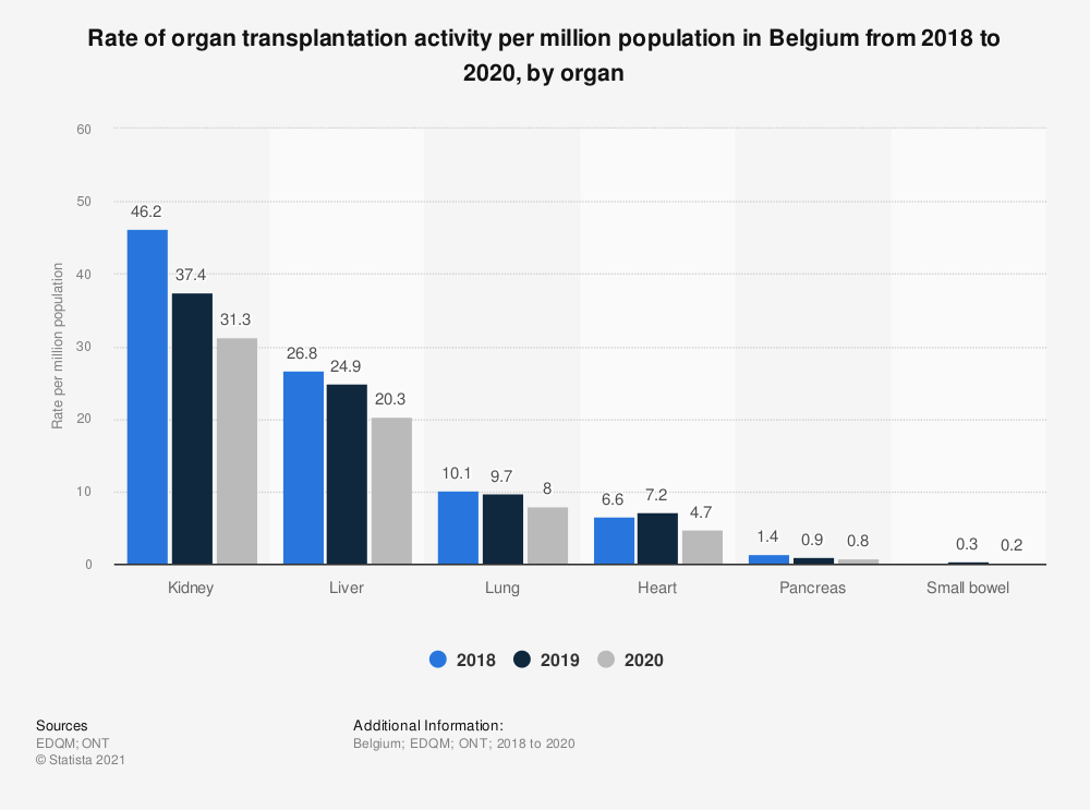 Statistic: Rate of organ transplantation activity per million population in Belgium from 2017 to 2019, by organ | Statista