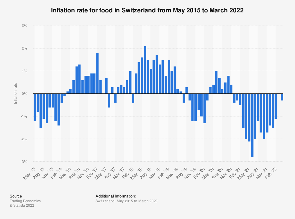 Statistic: Inflation rate for food in Switzerland from May 2015 to February 2020 | Statista