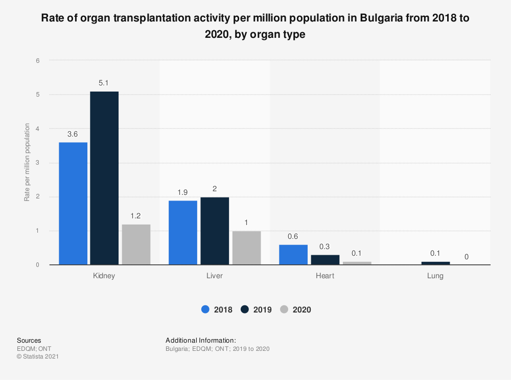 Statistic: Rate of organ transplantation activity per million population in Bulgaria from 2016 to 2018, by organ type | Statista