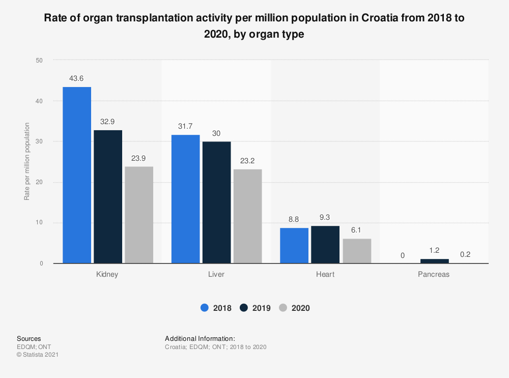 Statistic: Rate of organ transplantation activity per million population in Croatia from 2017 to 2019, by organ type | Statista