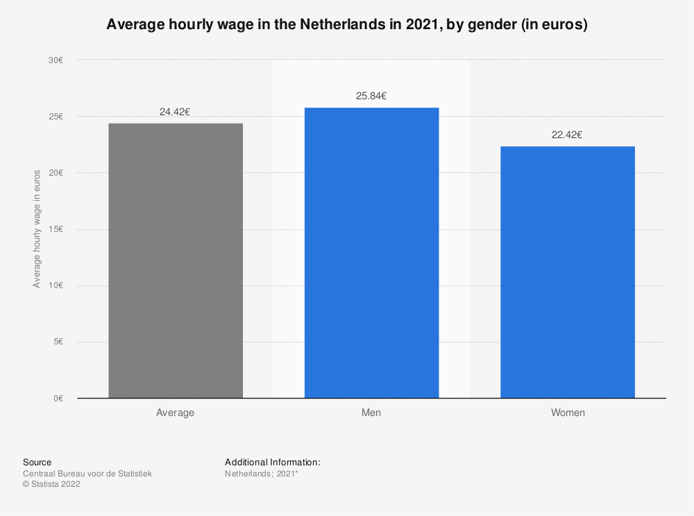 Statistic: Average hourly wage in the Netherlands in 2018, by gender (in euros) | Statista