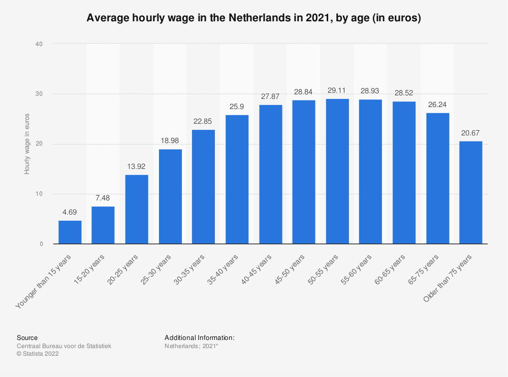 Netherlands Average Hourly Wage By Age 2018 Statista