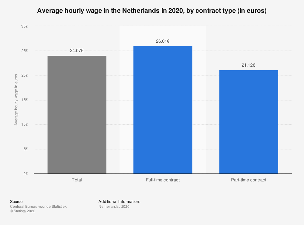 Statistic: Average hourly wage in the Netherlands in 2017, by contract type (in euros) | Statista