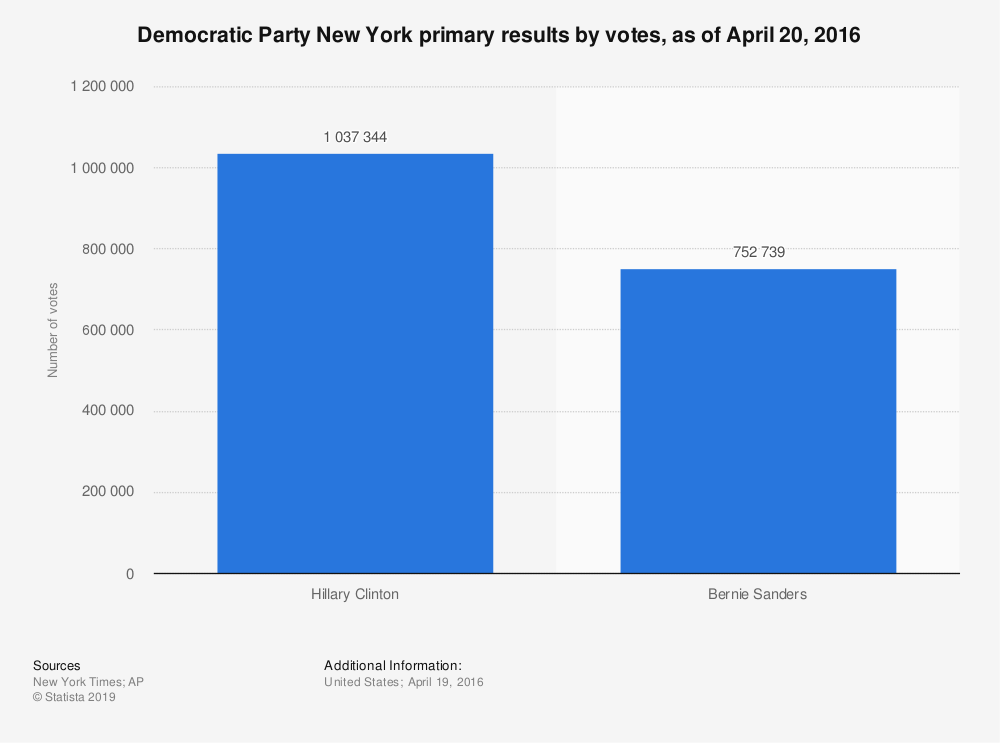 Statistic: Democratic Party New York primary results by votes, as of April 20, 2016 | Statista