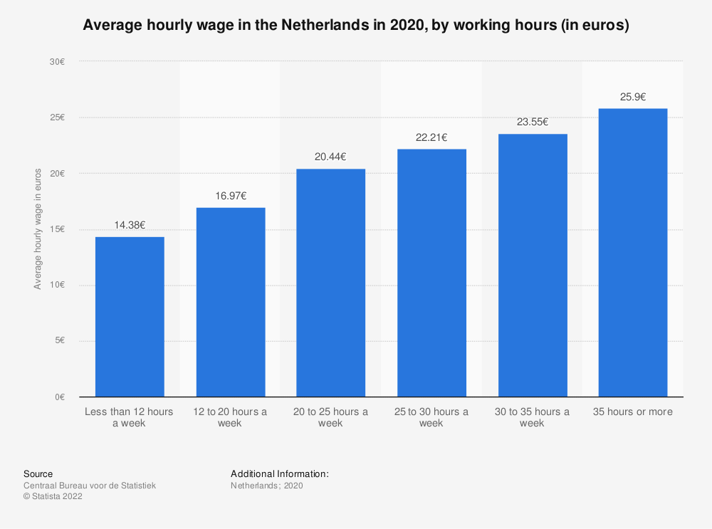 Statistic: Average hourly wage in the Netherlands in 2017, by working hours (in euros) | Statista