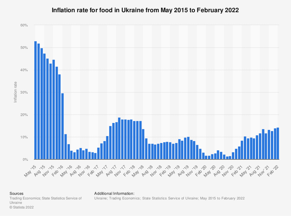 Statistic: Inflation rate for food in Ukraine from May 2015 to January 2020 | Statista