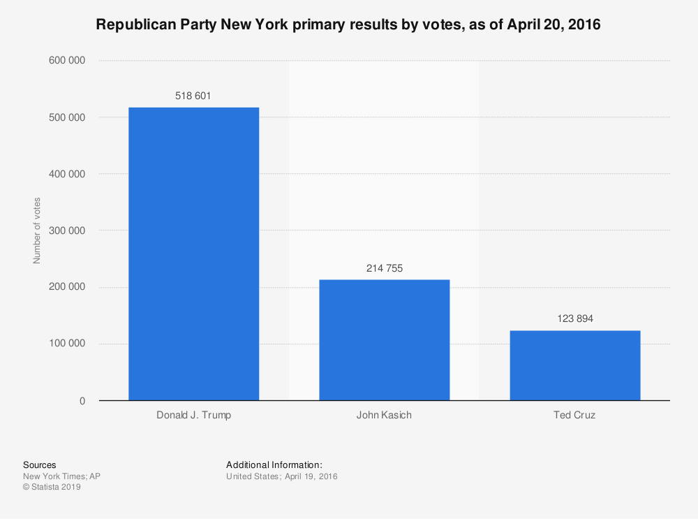 Statistic: Republican Party New York primary results by votes, as of April 20, 2016 | Statista