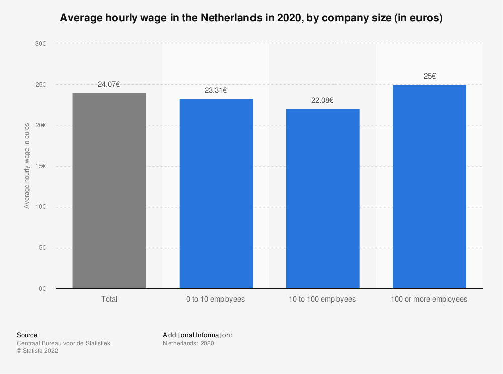 Statistic: Average hourly wage in the Netherlands in 2018, by company size (in euros) | Statista