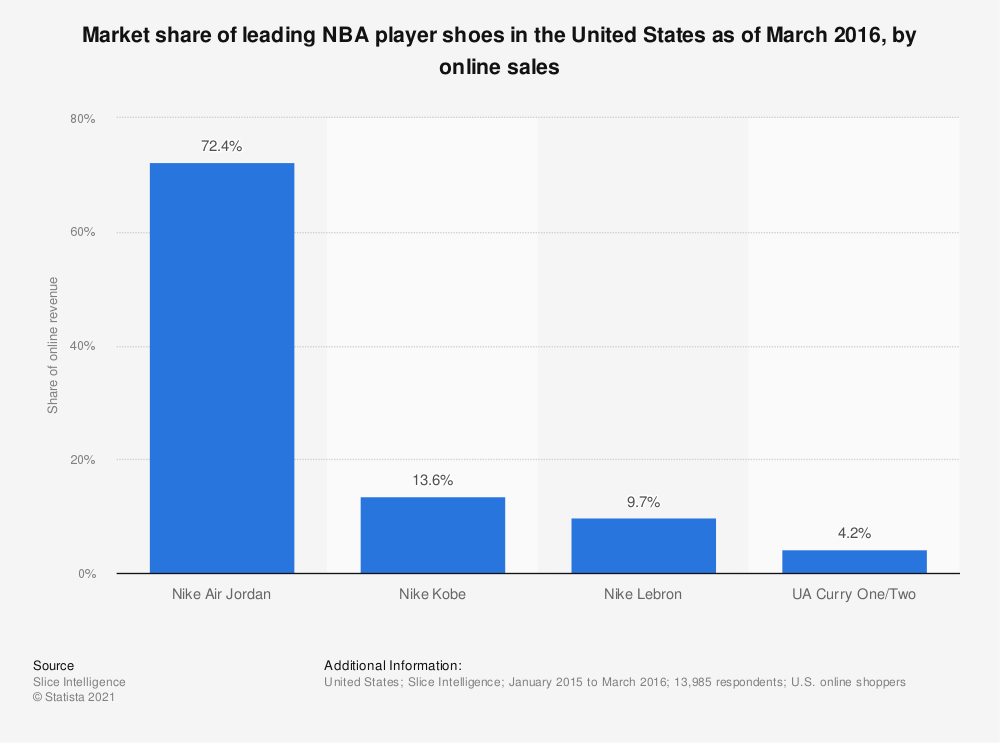 Statistic: Market share of leading NBA player shoes in the United States as of March 2016, by online sales | Statista