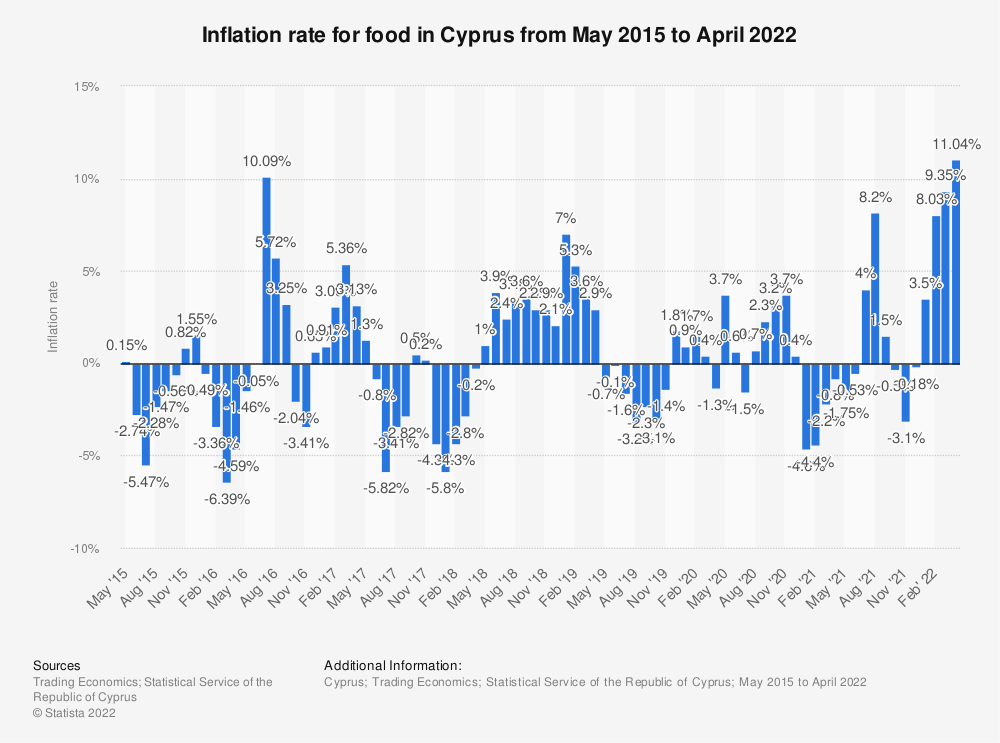 Statistic: Inflation rate for food in Cyprus from May 2015 to August 2018 | Statista