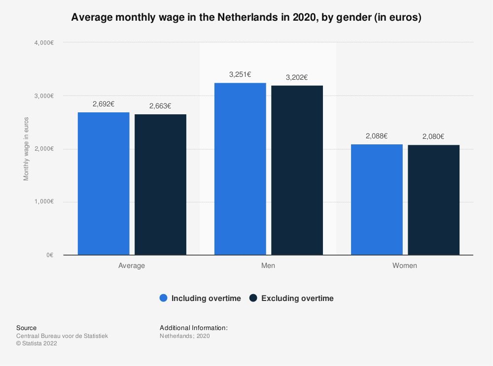 Statistic: Average monthly wage in the Netherlands in 2018, by gender (in euros) | Statista