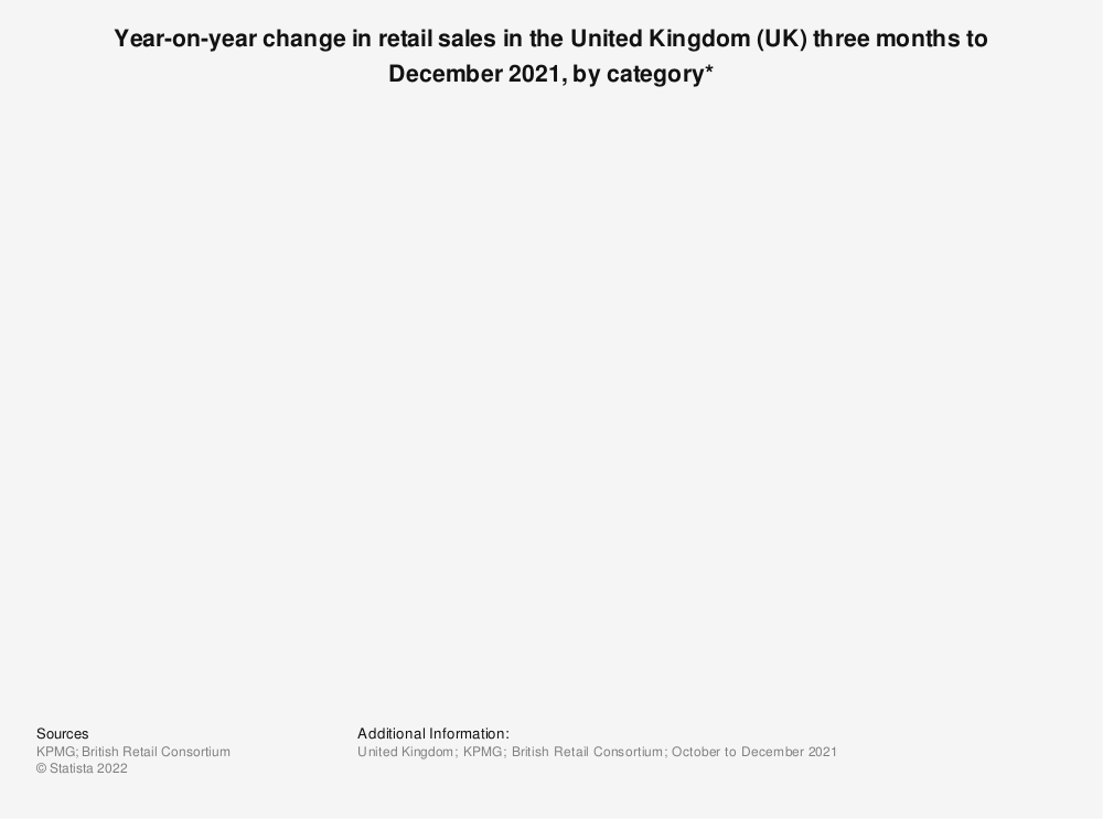 Statistic: Year-on-year change in retail sales in the United Kingdom (UK) from October 2020 to December 2020, by category* | Statista
