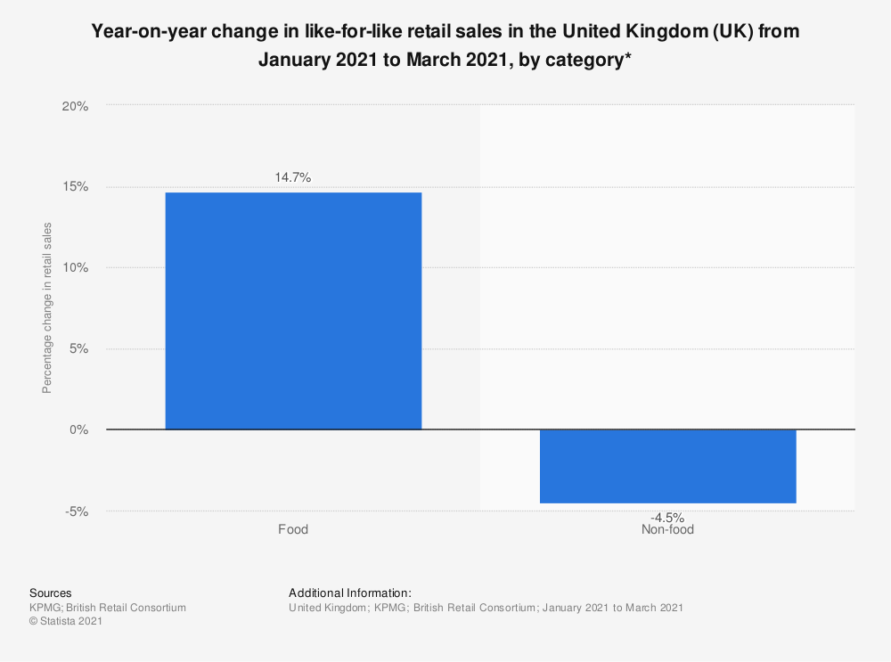 Statistic: Year-on-year change in like-for-like retail sales in the United Kingdom (UK) from May 2019 to July 2019, by category* | Statista