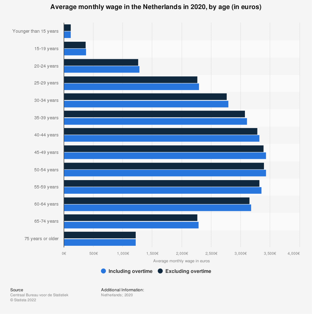 Statistic: Average monthly wage in the Netherlands in 2017, by age (in euros) | Statista