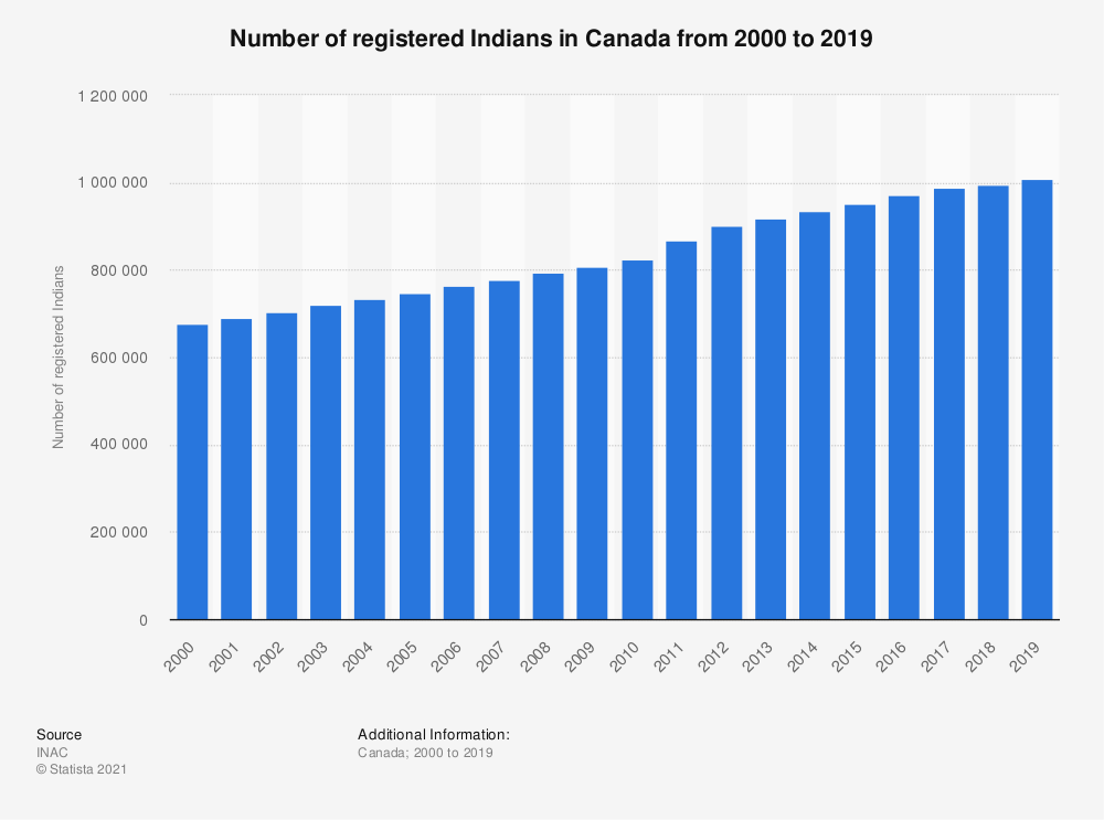 Statistic: Number of registered Indians in Canada from 2000 to 2018 | Statista
