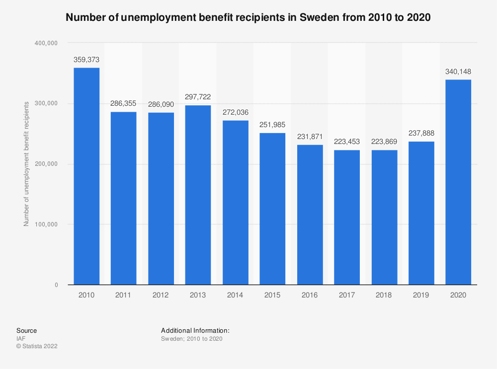 Statistic: Number of unemployment benefit recipients in Sweden from 2008 to 2018 | Statista