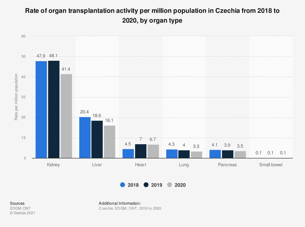 Statistic: Rate of organ transplantation activity per million population in Czechia from 2017 to 2019, by organ type | Statista