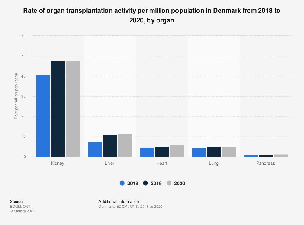 Statistic: Rate of organ transplantation activity per million population in Denmark from 2015 to 2018, by organ | Statista
