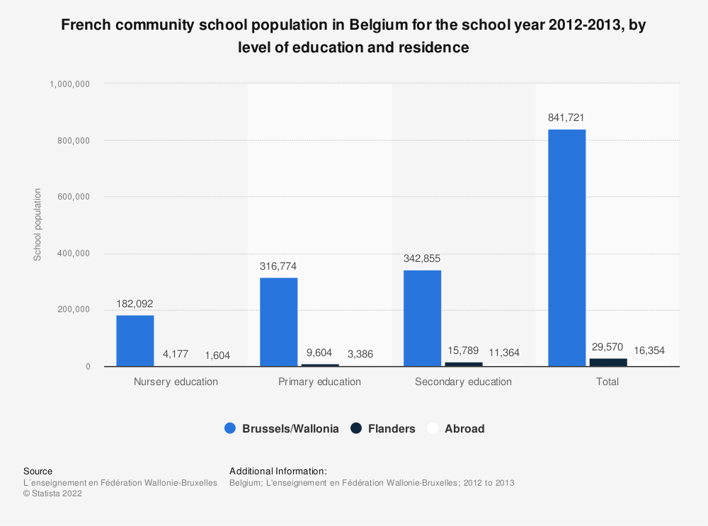 Statistic: French community school population in Belgium for the school year 2012-2013, by level of education and residence | Statista
