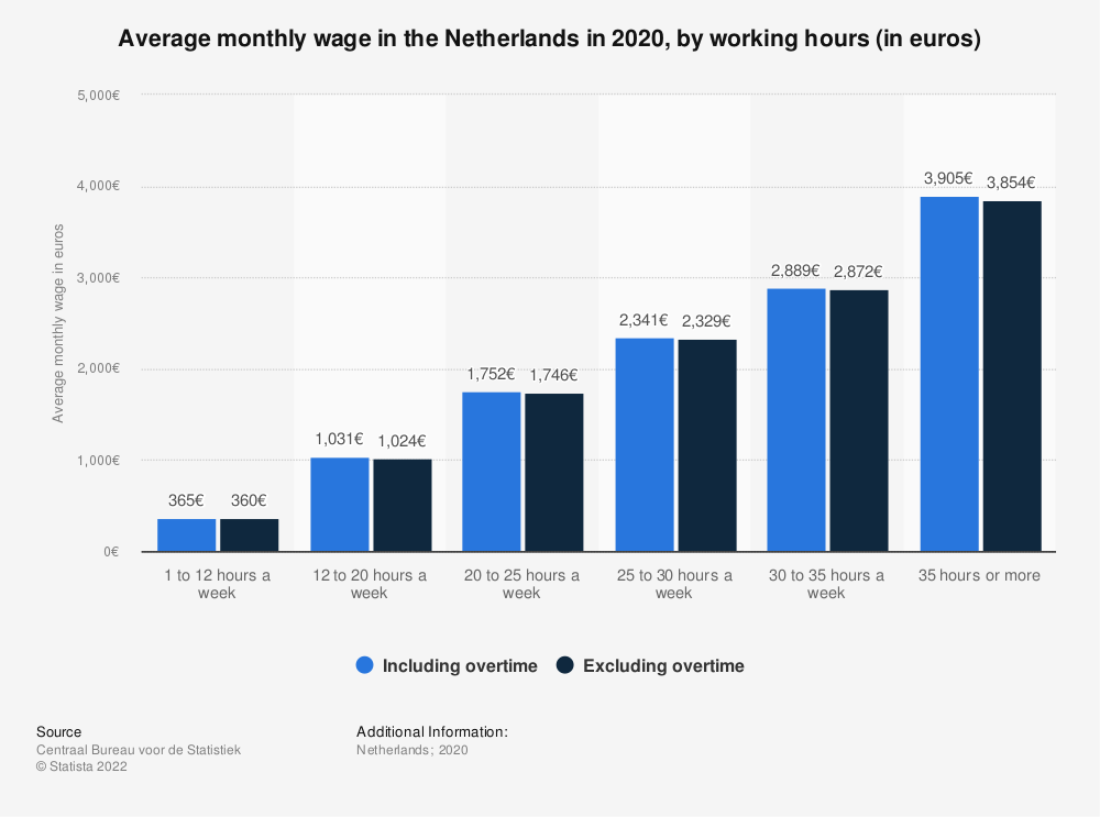 Statistic: Average monthly wage in the Netherlands in 2017, by working hours (in euros) | Statista