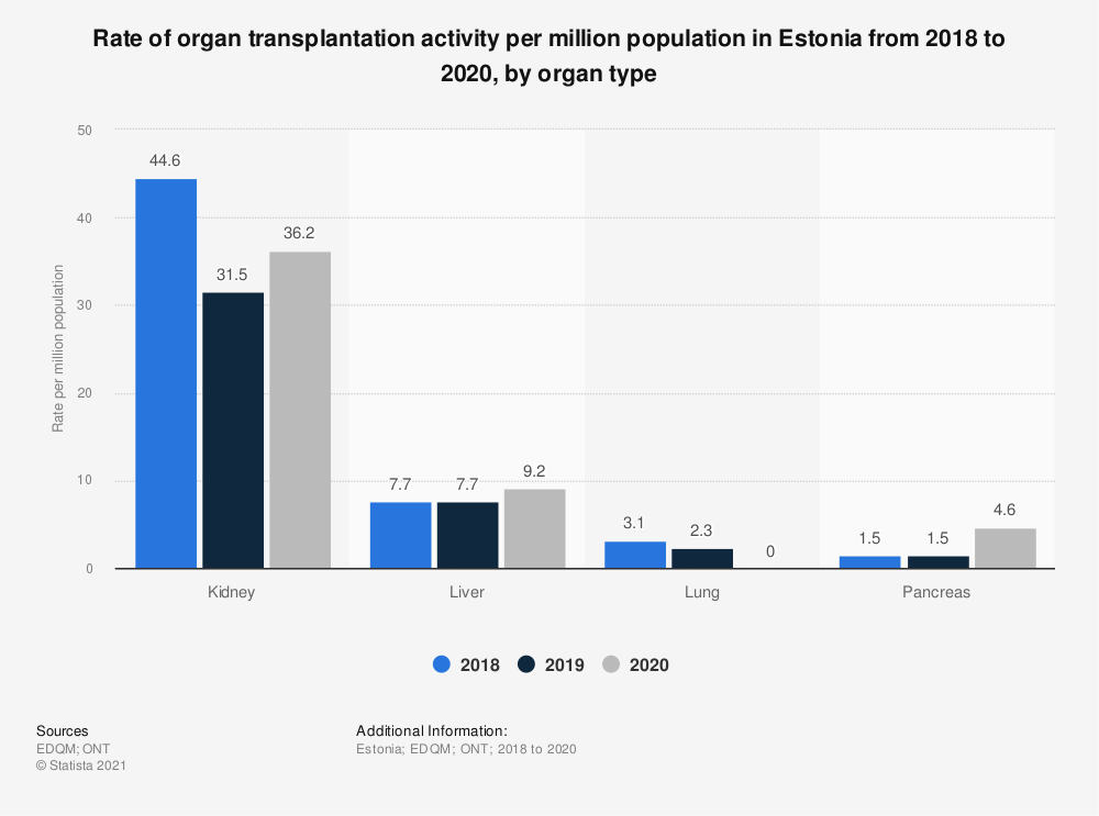 Statistic: Rate of organ transplantation activity per million population in Estonia from 2015 to 2017, by organ type | Statista