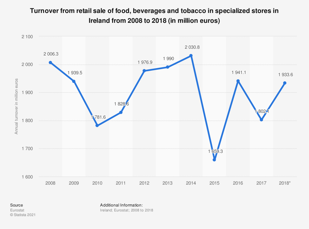 Statistic: Turnover from retail sale of food, beverages and tobacco in specialized stores in Ireland from 2008 to 2018 (in million euros) | Statista