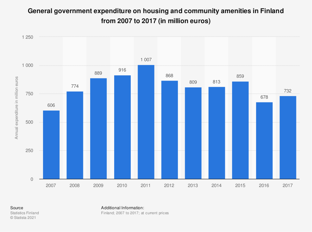 Statistic: General government expenditure on housing and community amenities in Finland from 2007 to 2017 (in million euros) | Statista