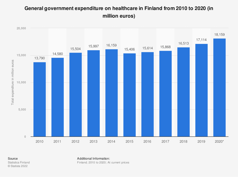 Statistic: General government expenditure on healthcare in Finland from 2009 to 2019 (in million euros) | Statista