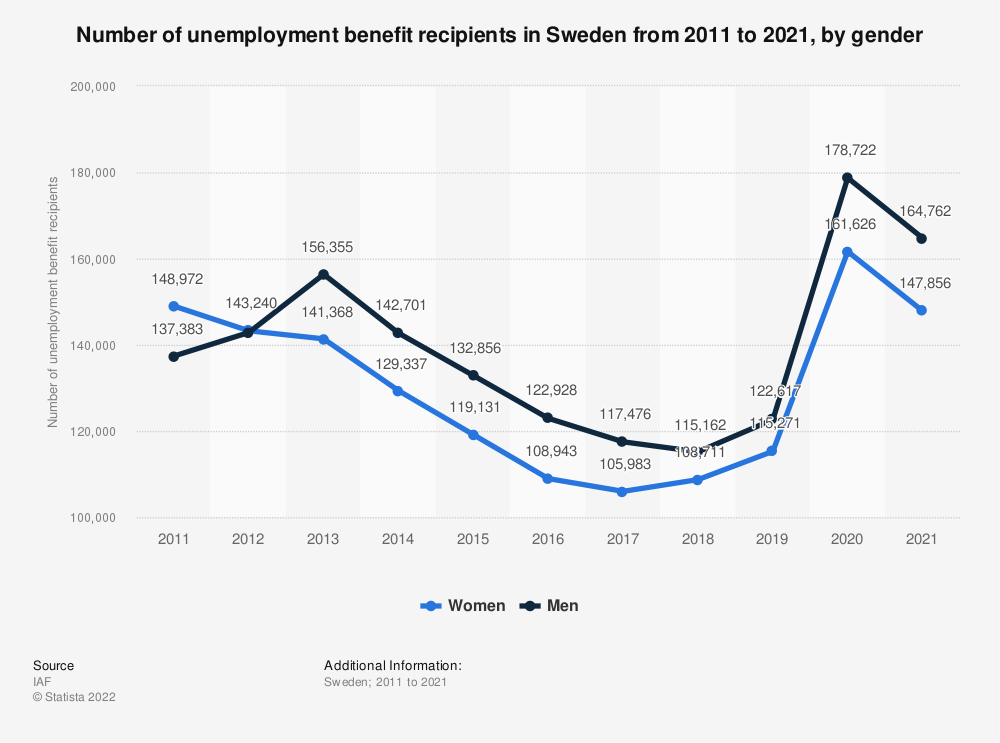 Statistic: Number of unemployment benefit recipients in Sweden from 2008 to 2018, by gender   Statista