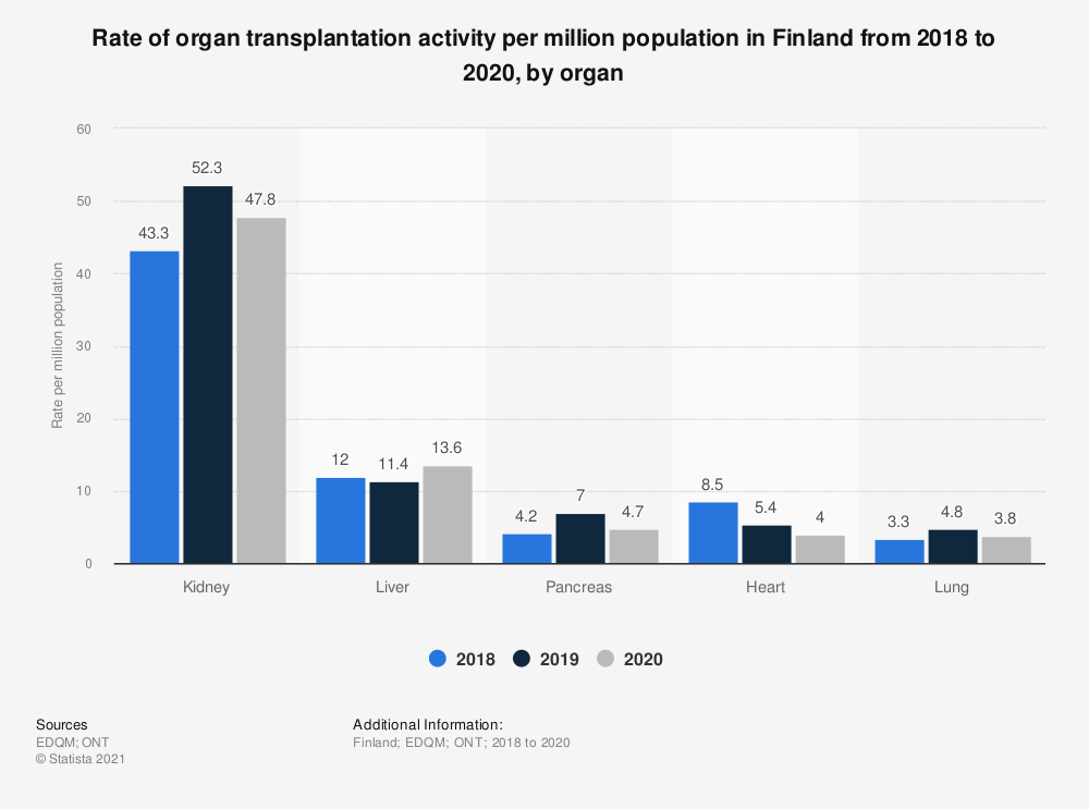 Statistic: Rate of organ transplantation activity per million population in Finland from 2015 to 2017, by organ | Statista