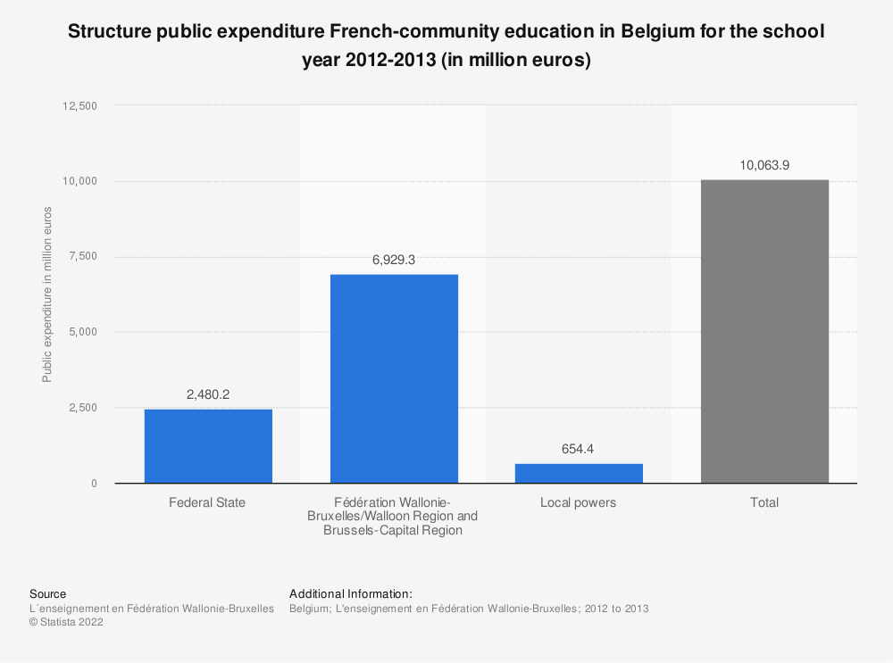 Statistic: Structure public expenditure French-community education in Belgium for the school year 2012-2013 (in million euros) | Statista
