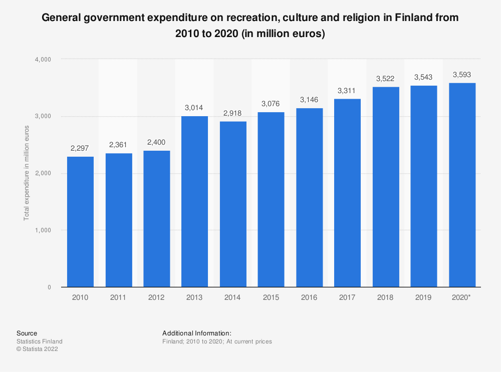 Statistic: Annual general government expenditure on recreation, culture and religion in Finland from 2007 to 2017 (in million euros)   Statista