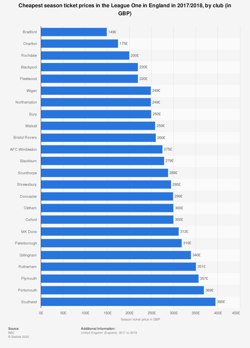 Statistic: Cheapest season ticket prices in the League One in England in 2017/2018, by club (in GBP) | Statista